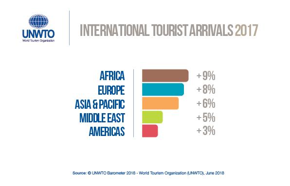Turismo internazionale oltre le previsioni UNWTO: record di guadagni per l'Italia