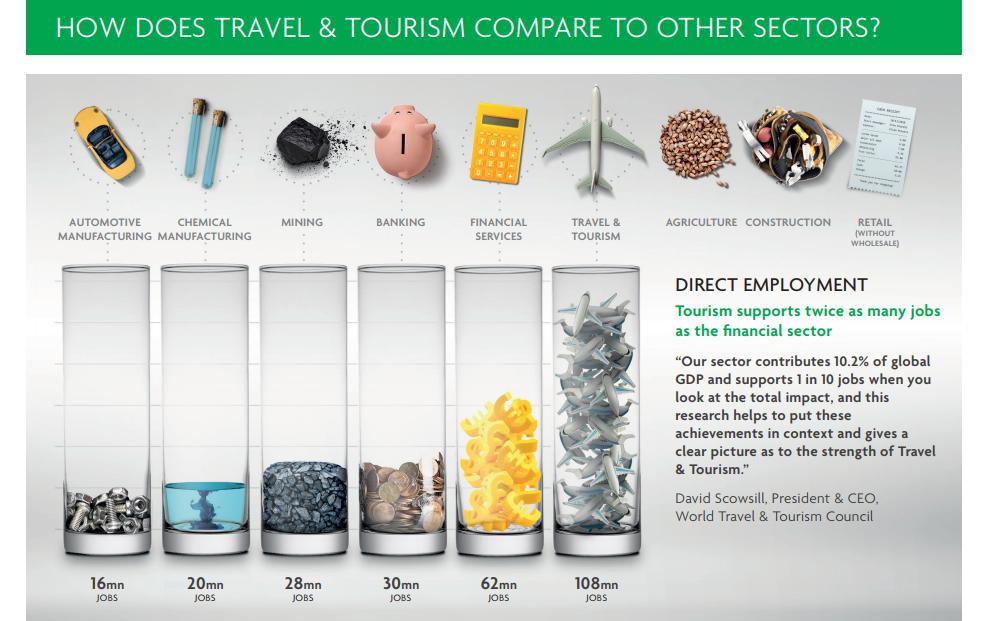 È il turismo il primo comparto di lavoro al mondo